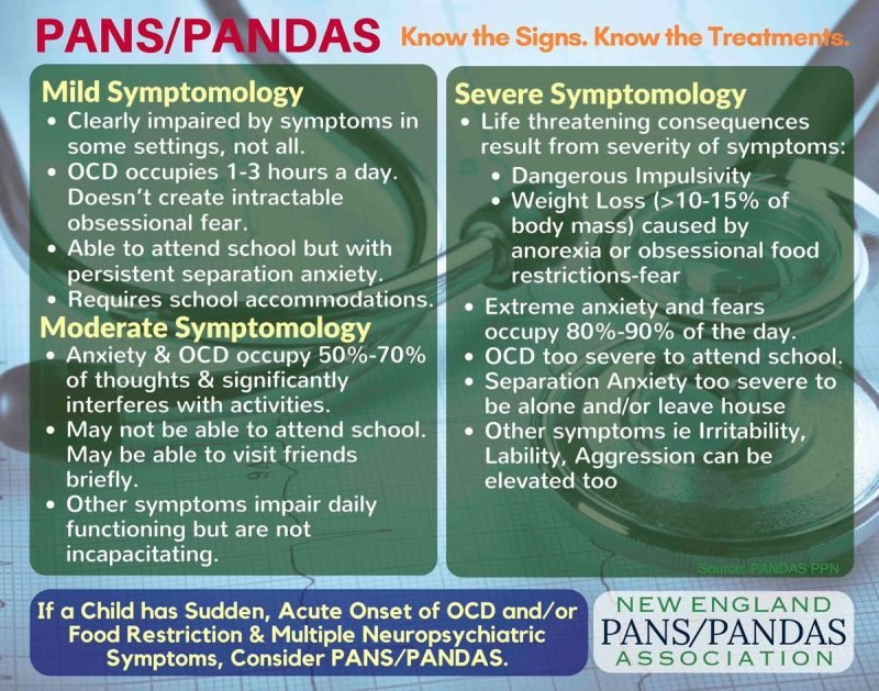 know the signs of Pans/Pandas